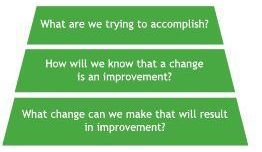 1000 Lives Improvement Improvement Lessons Learnt In Healthcare