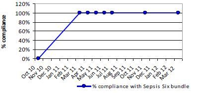 A run chart showing 100% compliance